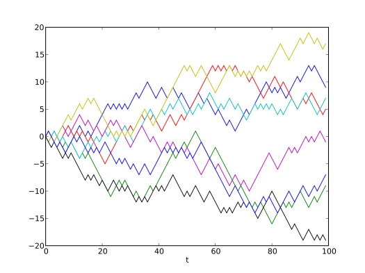 A sequence of 8 discrete one-dimensional random walks (Wikimedia commons)